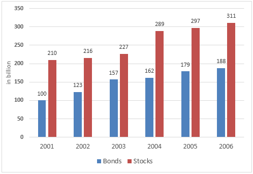 The way people of a country invested their money during 2001-2006