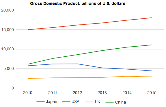 Gross Domestic Products (GDP) in four selected countries