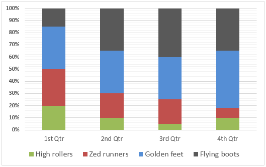 Bar Graph - percentage sales of trainers made by a sportswear company