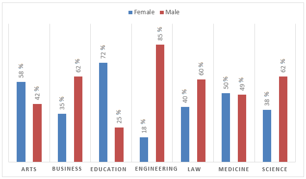 Percentage of male and female academic staff members of a major university