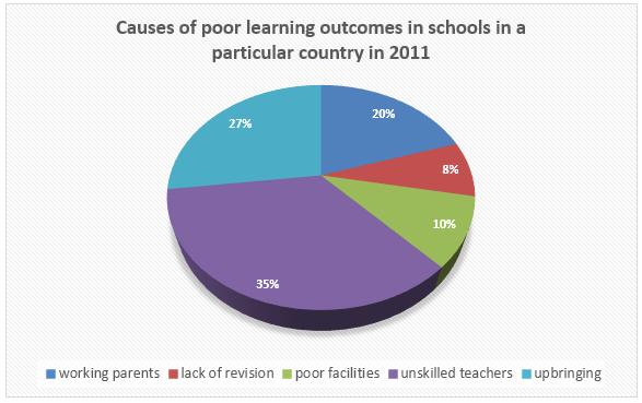 Poor learning outcomes in schools in a country