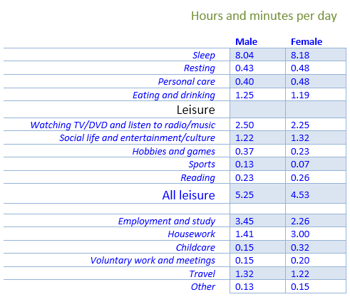 Hours and minutes spent by UK males and females on different activities