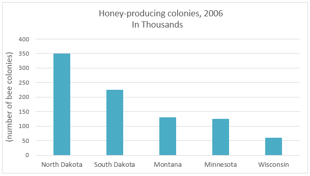 Honey producing colonies in the five American states