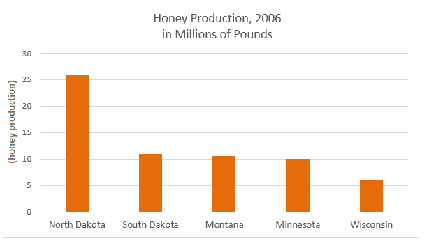 Honey production in million pounds in the five American states