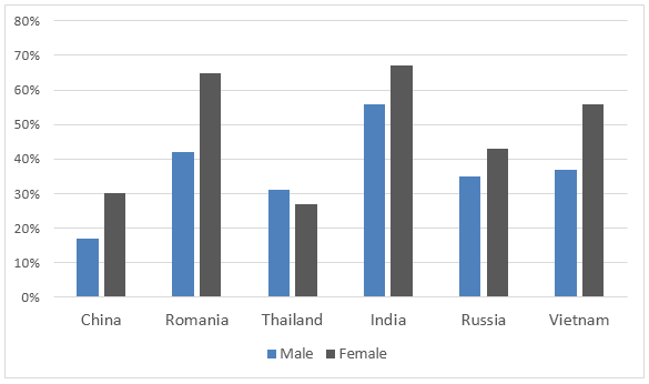 Percentages of students who are proficient in a foreign language