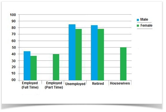 Leisure time enjoyed by men & women of different employment status