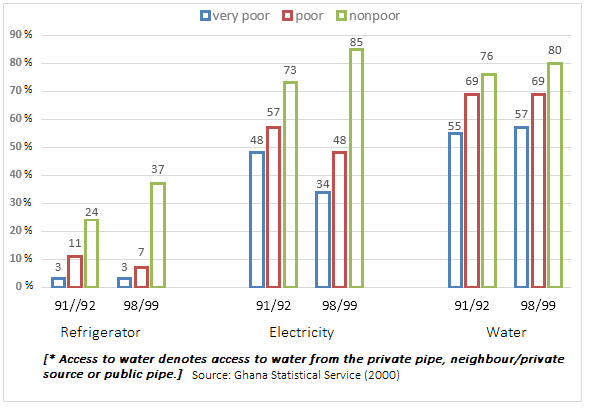 Percentage of households, grouped by poverty, has access to refrigerator, electricity and water