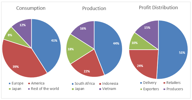 Global coffee production, coffee consumption and the profit distribution