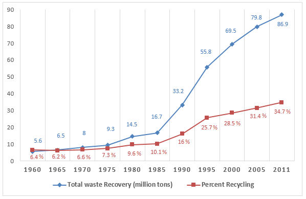 Waste recycling rates in the U.S. from 1960 to 2011