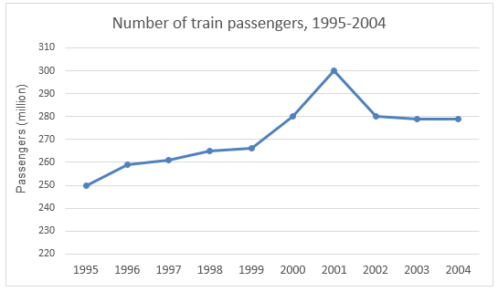 Number of train passengers, 1995-2004
