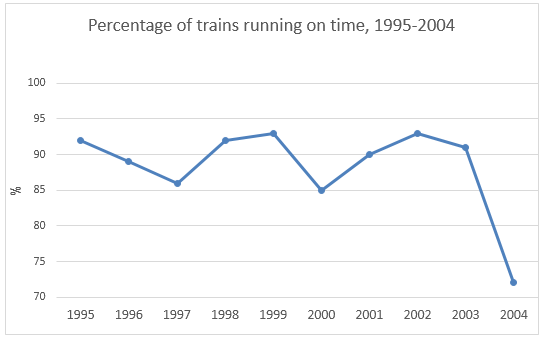 Percentage of trains running on time, 1995-2004