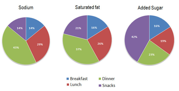 Average percentages in typical meals of three types of nutrients