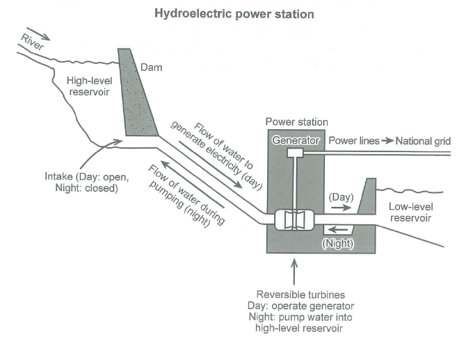 Map - how electricity is generated in a hydroelectric power station