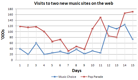 Number of visitor to two new music websites