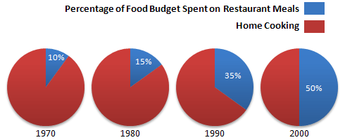Percentage of food budget the average family spent on restaurant meals