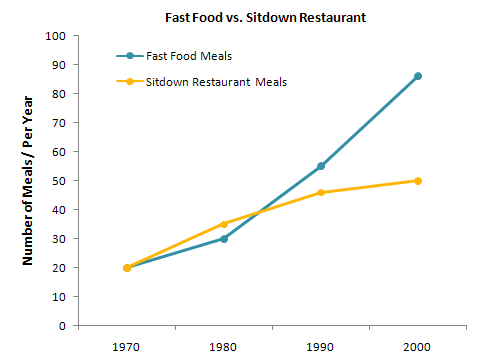Number of meals eaten in fast food and sit-down restaurants