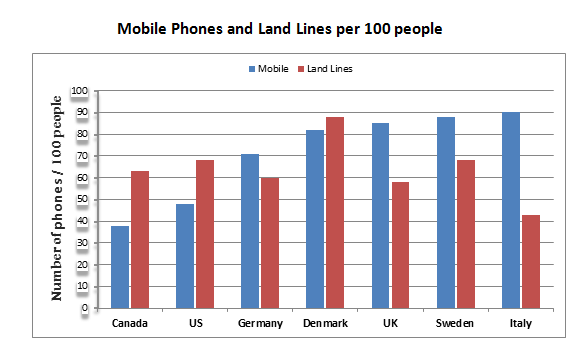 The number of mobile phones and landlines per 100 people