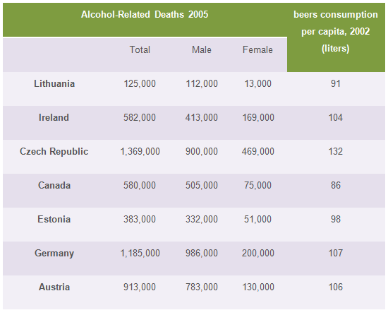 Alcohol-related deaths and beer consumptions in 2005
