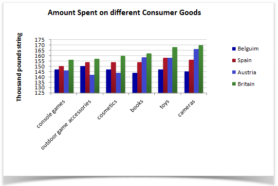 Spending habits on consumer goods in 4 countries