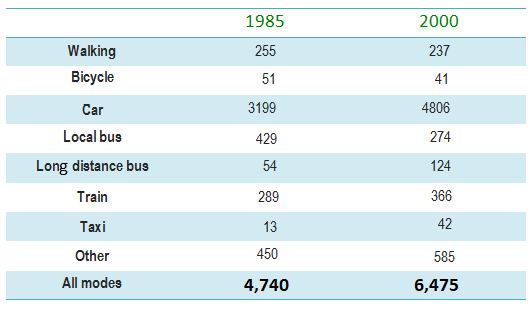 Changes in modes of travel in England between 1985 and 2000