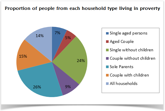Proportion of UK families living in poverty in 2002