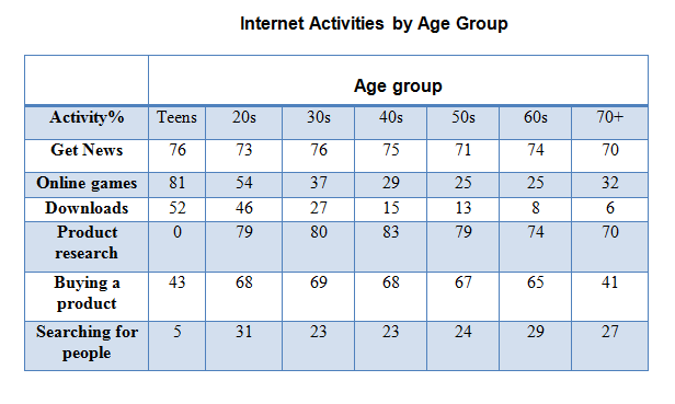 Information on internet use in six categories by age