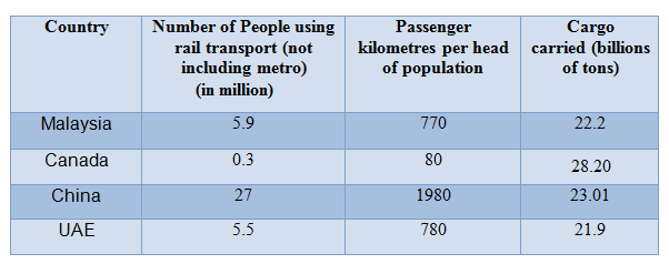 IELTS Table 70: Rail transport in four countries, 2007
