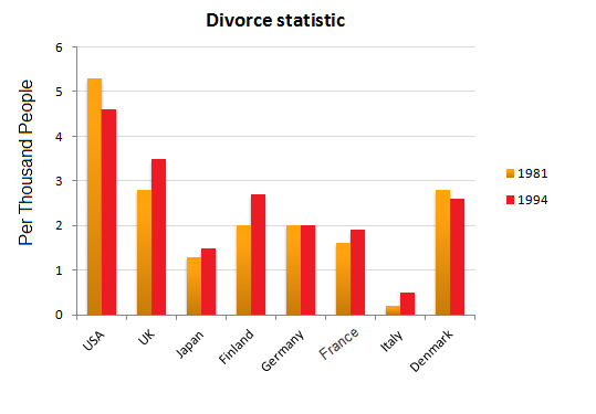 Divorce Statistics for eight countries in 1981 and 1994