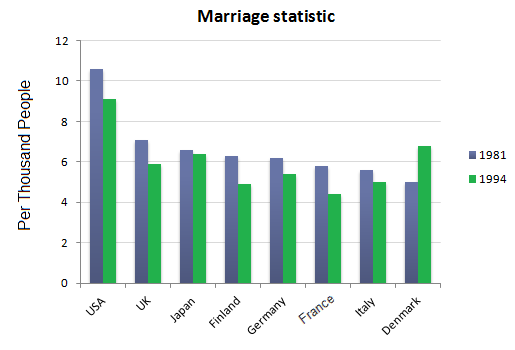 Marriage Statistics for eight countries in 1981 and 1994