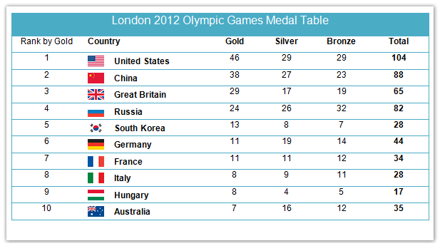 Medals won by countries in the London Olympic Games