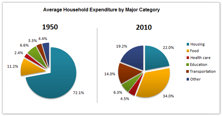 Household expenditures in a country in 1950 & 2010