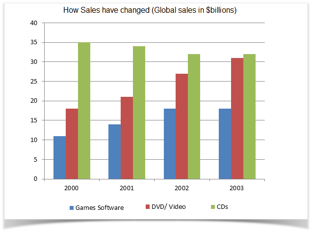 Global sales of games software, CDs and DVD or video
