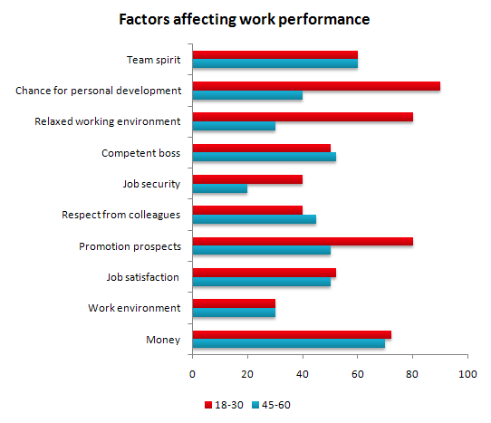 Factors affecting work performance