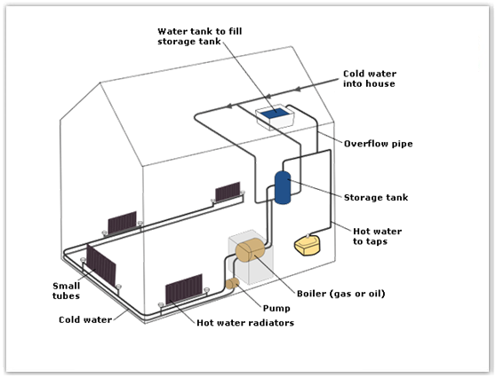 solar water heating system diagram