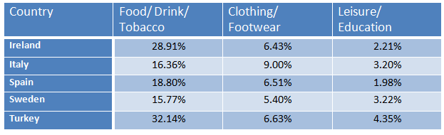 Consumer spending on different items in five countries- 2002