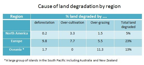Causes of land degradation by regions, 1990s