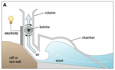 How to generate electricity from wave power