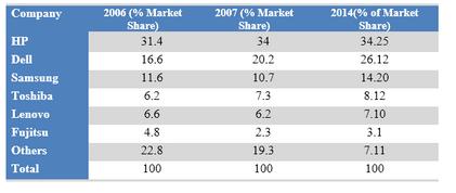 Worldwide market share of the notebook computer market