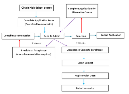 Procedure for university entry for high school graduates