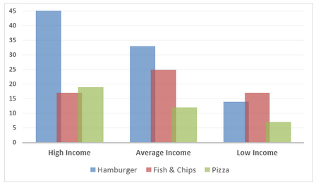 Money spent on fast foods weekly in Britain