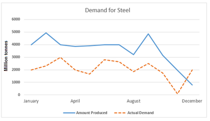 Production and demand for steel in the UK in 2010