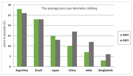 Prices of clothing imported into the European Union