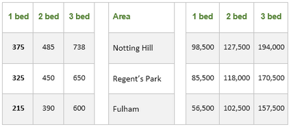 Rental charges and salaries in three areas, London