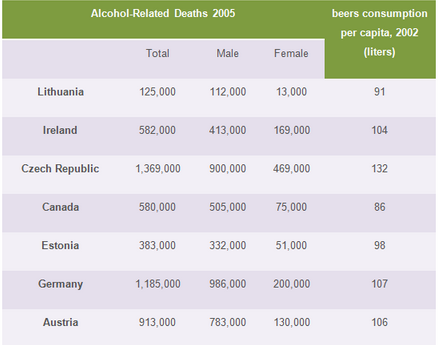 Alcohol-related deaths in 7 countries