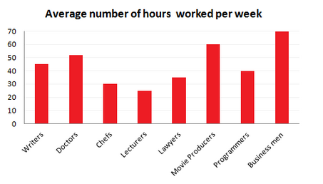 Working hours and stress levels amongst professionals