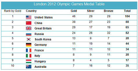 Medals won by the top ten countries in 2012 Olympic Games