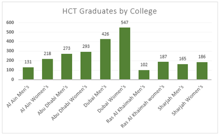 Enrolment in different colleges in HCT