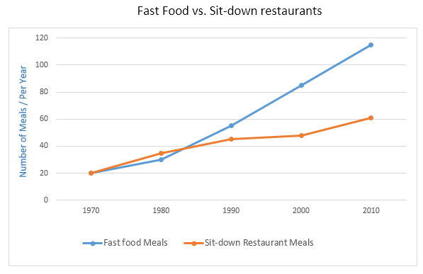 Fast Food Vs Sitdown restaurant meals in Australia