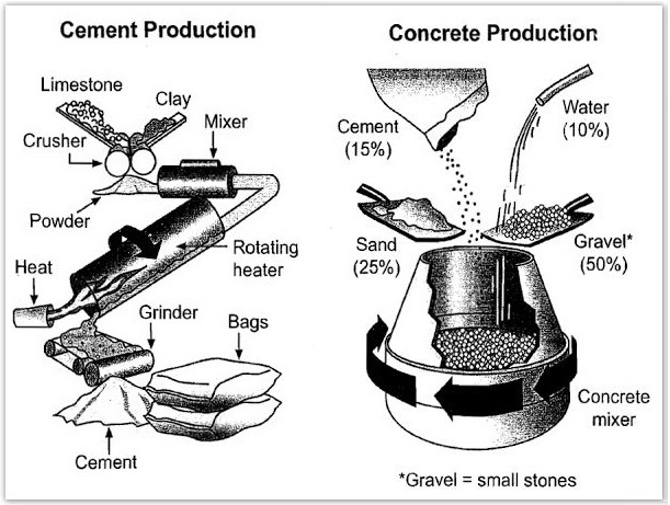Stages and equipment used in cement-making process