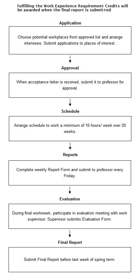 http://www.ielts-mentor.com/images/writingsamples/graph110-completing-work-experience-requirement-for-university.jpg